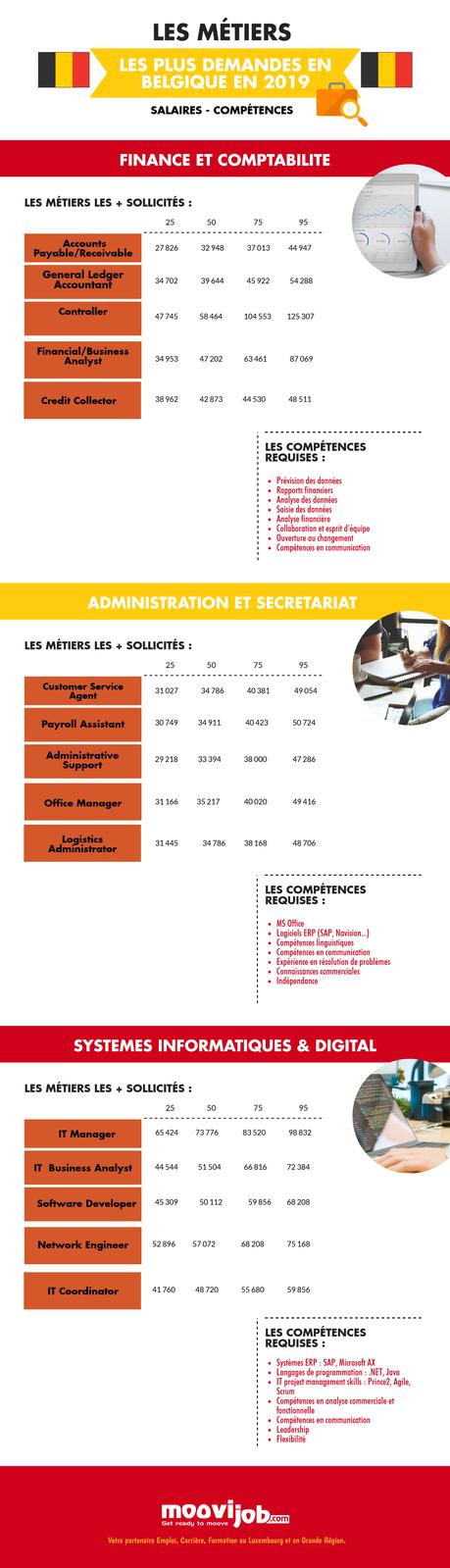 2019 : les métiers les plus demandés en Belgique