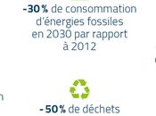Vers transition énergétique faveur énergies renouvelables