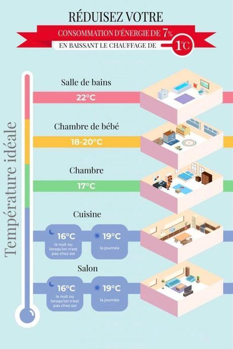 température maison pièce confort infographie repose serviette de salle de bain - blog déco - clem around the corner