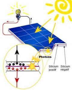 Fonctionnement des panneaux photovoltaïques avec France PAC Environnement