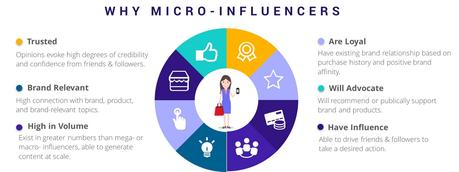 Résultats de recherche d'images pour «micro influencers»
