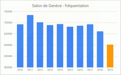 Genève 2019: le salon doit-il se réinventer ?