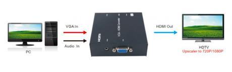 Deux mini convertisseurs de signaux très pratiques chez e-Boxx