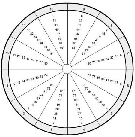 Les profections en astrologie (partie 2)