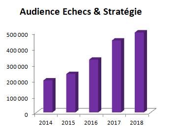Une forte hausse de l'audience depuis 5 ans avec, plus de 500.000 visiteurs uniques en 2018