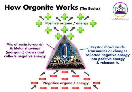 fonctionnement d'une pyramide orgonite