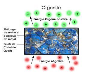 Fonctionnement de l'orgonite