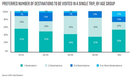 Inde, millenials et potentiel touristique
