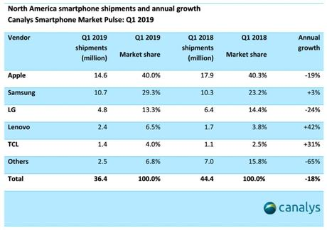 Apple : 1re place difficile sur le marché du smartphone en Amérique du Nord