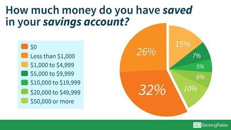 5 chiffres fascinants sur l'argent aux Etats-Unis