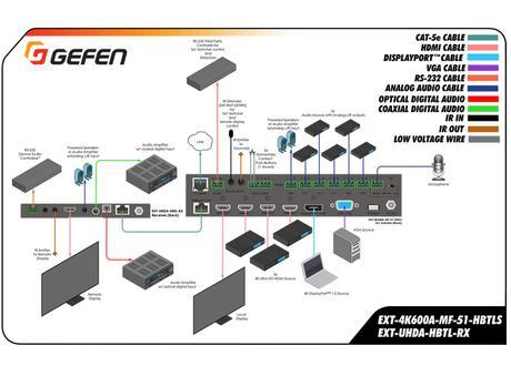 Un sélecteur de présentation 4K ultra complet chez Gefen