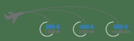 combien euros indemnité vol retard demarche heure astuces voyager gratuit