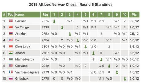 Le classement général du tournoi d'échecs