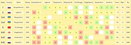 Le classement du tournoi d'échecs