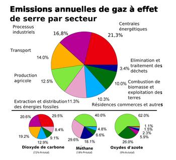 France PAC Environnement milite contre le réchauffement climatique