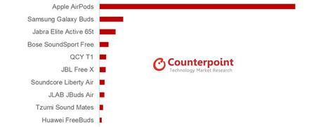 Les AirPods dominent les ventes d'écouteurs sans fil, mais la 2e génération déçoit