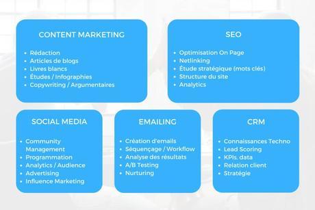 Ce que nécessite l'Inbound Marketing dans l'organisation de l'entreprise