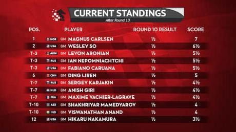 Le classement du tournoi d'échecs de Zagreb après la ronde 10