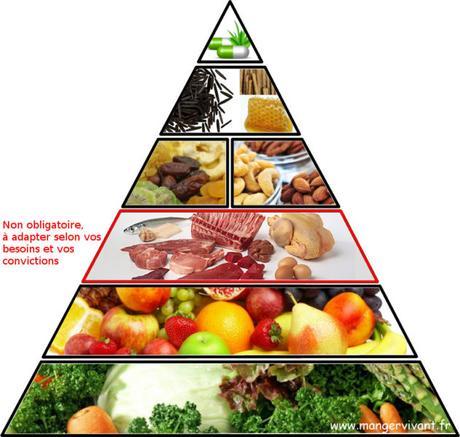 Vers une alimentation plus vivante