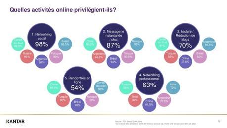 Étude Kantar : le taux de pénétration des réseaux sociaux, pays par pays