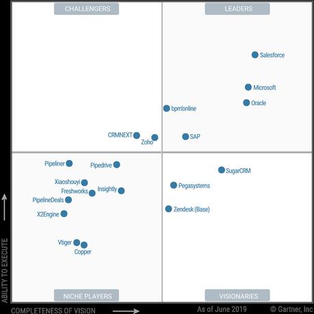 SugarCRM positionné dans la catégorie visionnaire du Magic Quadrant SFA 2019