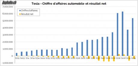 Résultats Tesla Q2: en zone rouge
