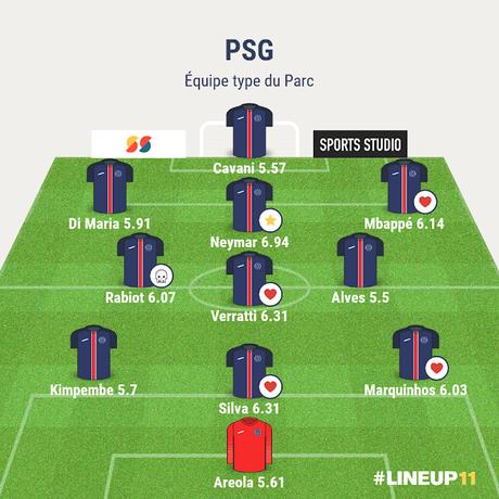 Les meilleurs joueurs du Parc et l'équipe type de la saison 2018/19