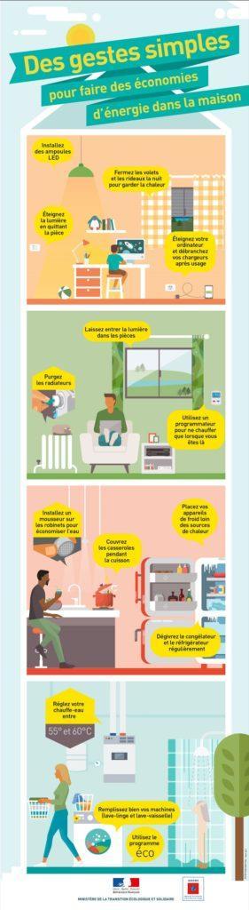 Comment réaliser des économies d'énergies – conseils et astuces !