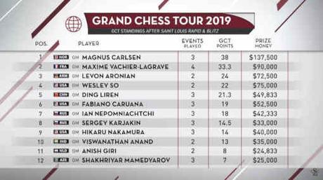 Le Classement général du Grand Chess Tour 2019
