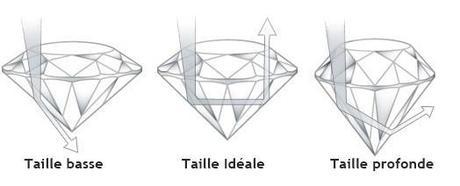 qualité de taille des diamants et impacte sur leur luminosité