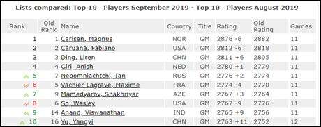 Le Top 10 du classement Elo FIDE des ĂŠchecs au 1er septembre 2019