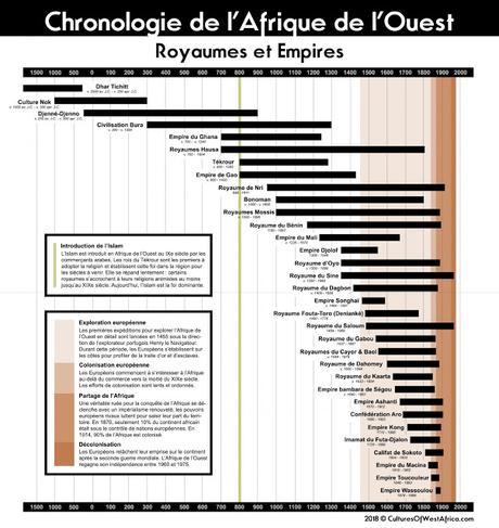 Chronologie des royaumes et empires de l'Afrique de l'Ouest
