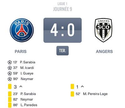 PSG Angers : 6 Parisiens à plus de 100 ballons touchés !