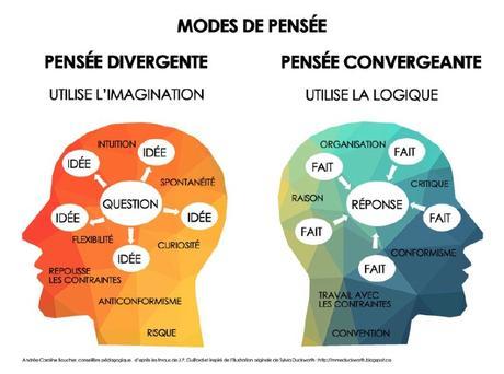 10 paradoxes de l'innovation : à méditer dans le cadre de la transformation digitale et au-delà