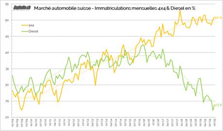 Marché automobile suisse: Octobre trompeur