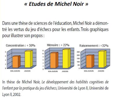 Les ĂŠtudes de Michel Noir