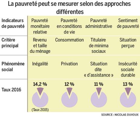 La pauvreté en France s'aggrave !