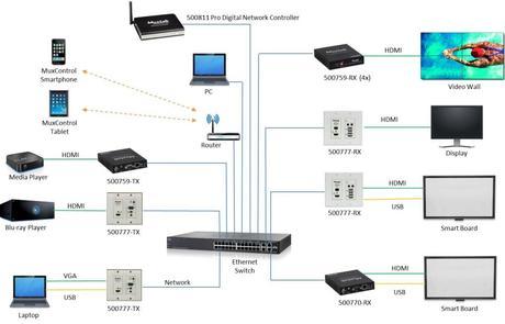 MuxLab 500777-RX : une nouvelle plaque de réception HDMI & KVM sur IP