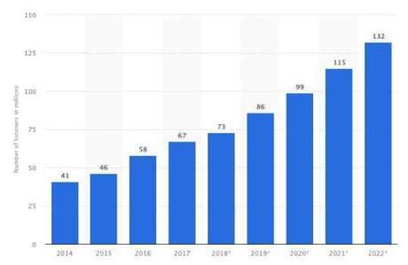 Les types de contenu à utiliser en 2020 pour acquérir plus de trafic