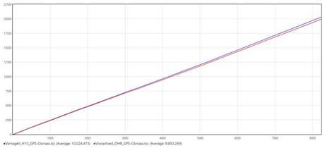 La Garmin Vivoactive 4 testée de fond en comble