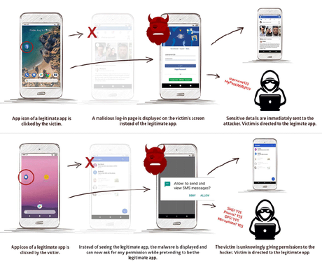 StrandHogg: pirater un téléphone Android à distance