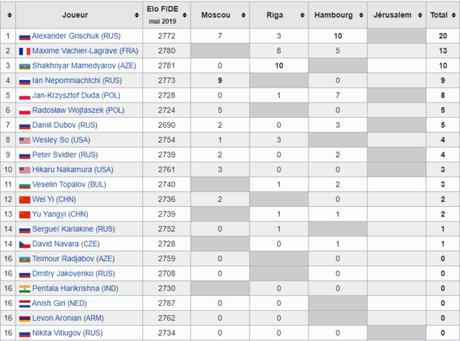 Le classement des Grands Prix FIDE