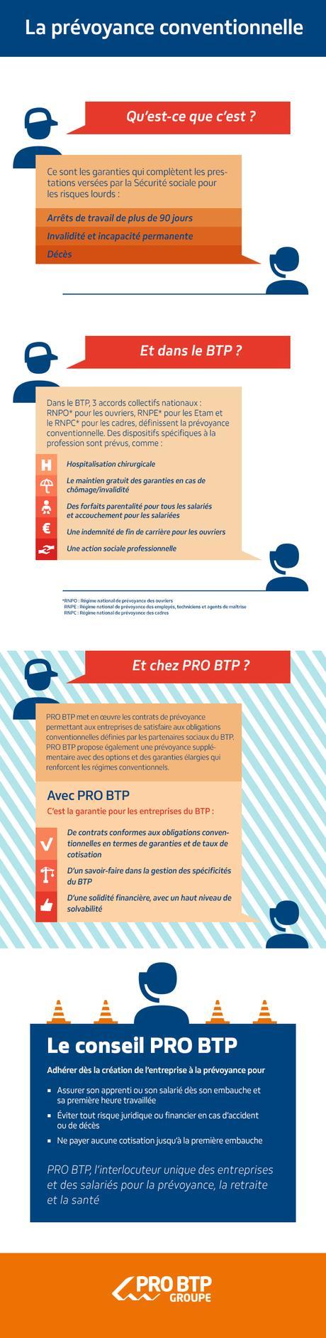 Assurance prévoyance pour vos salariés - Offres PRO BTP