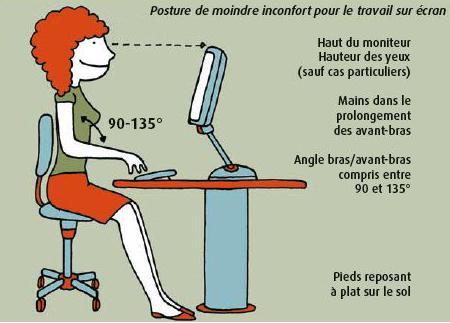 confort schéma bonne posture position bureau chaise travail télétravail home office