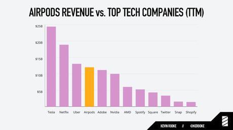 Les AirPods génèrent plus d'argent que Spotify, Snap et Twitter réunis