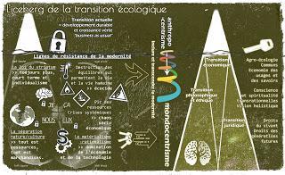 L'iceberg de la transition écologique