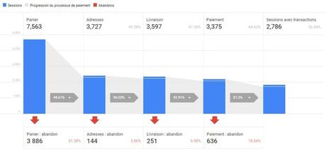Guide Google Analytics, vue d'ensemble