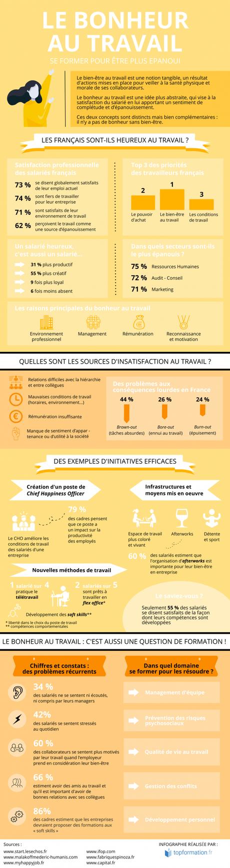 Infographie expliquant les différents facteurs du bonheur au travail