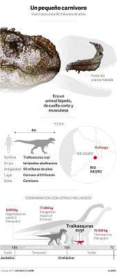 Un nouveau dinosaure argentin: carnivore et petit [Actu]