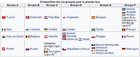 phase poules uefa euro 2020
